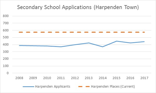 Secondary School Applications (Harpenden Town)
