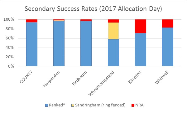 Secondary Success Rates (2017 Allocation Day)